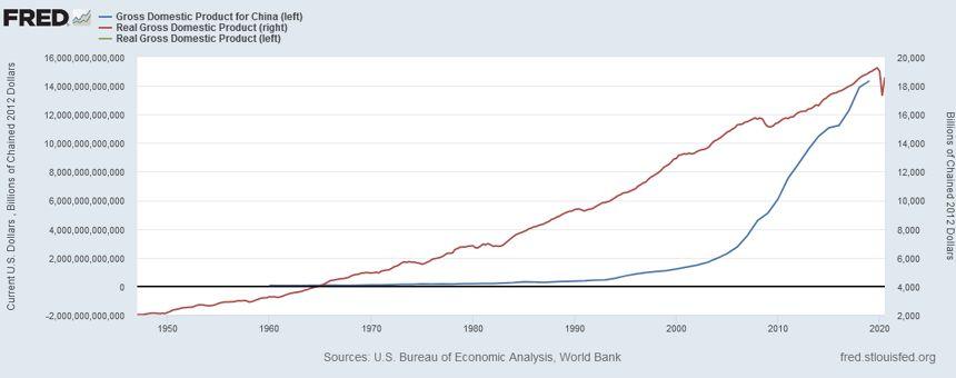 China's Economy Powers Ahead, While US Econony Flounders.