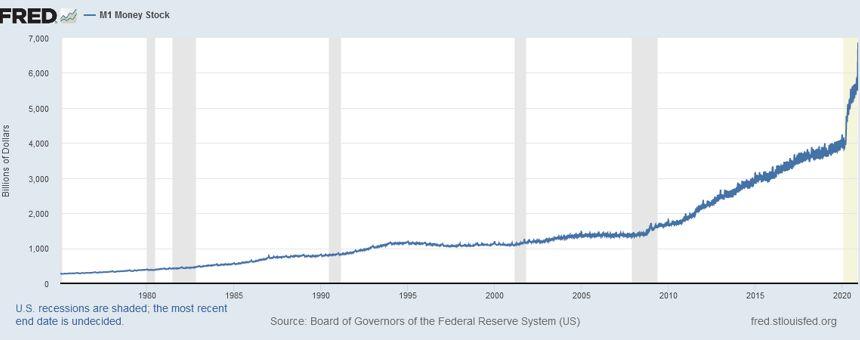 Is Inflation Around The Corner?